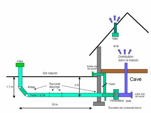 histoire eau hy res puits canadien ou provencal ventilation chauffage climatisation. Black Bedroom Furniture Sets. Home Design Ideas
